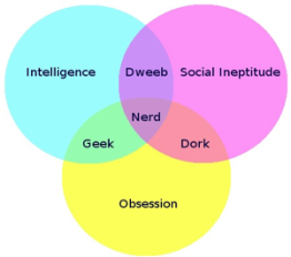 Venn diagram nerd and geek